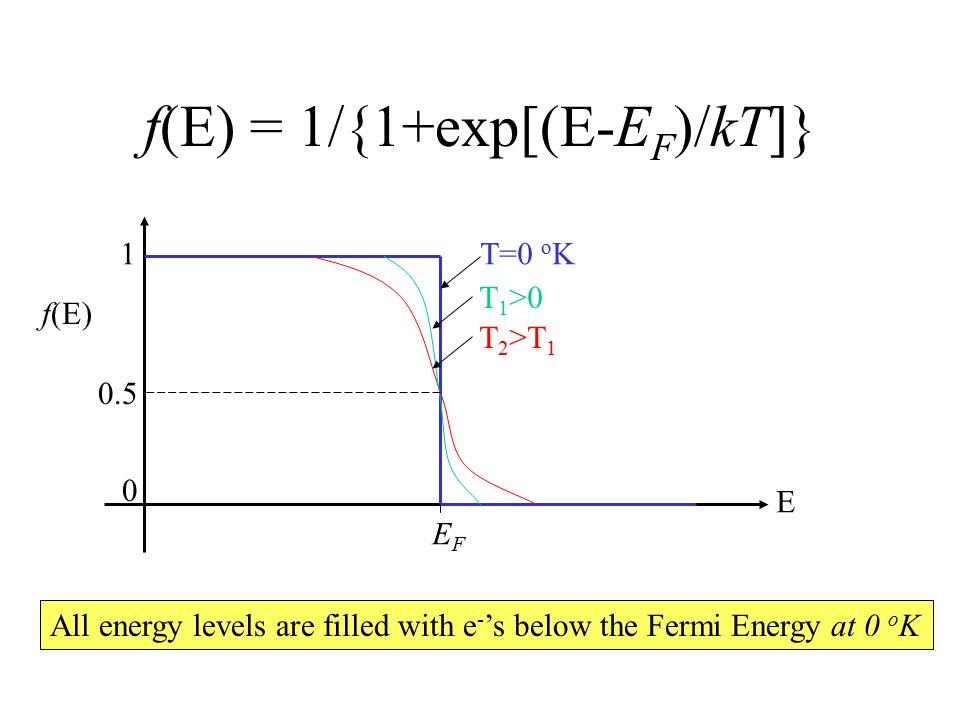 f(E) = 1/{1+exp[(E-EF)/kT]}